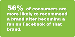 56% of consumers are more likely to recommend a brand after becoming a fan on Facebook of that brand.